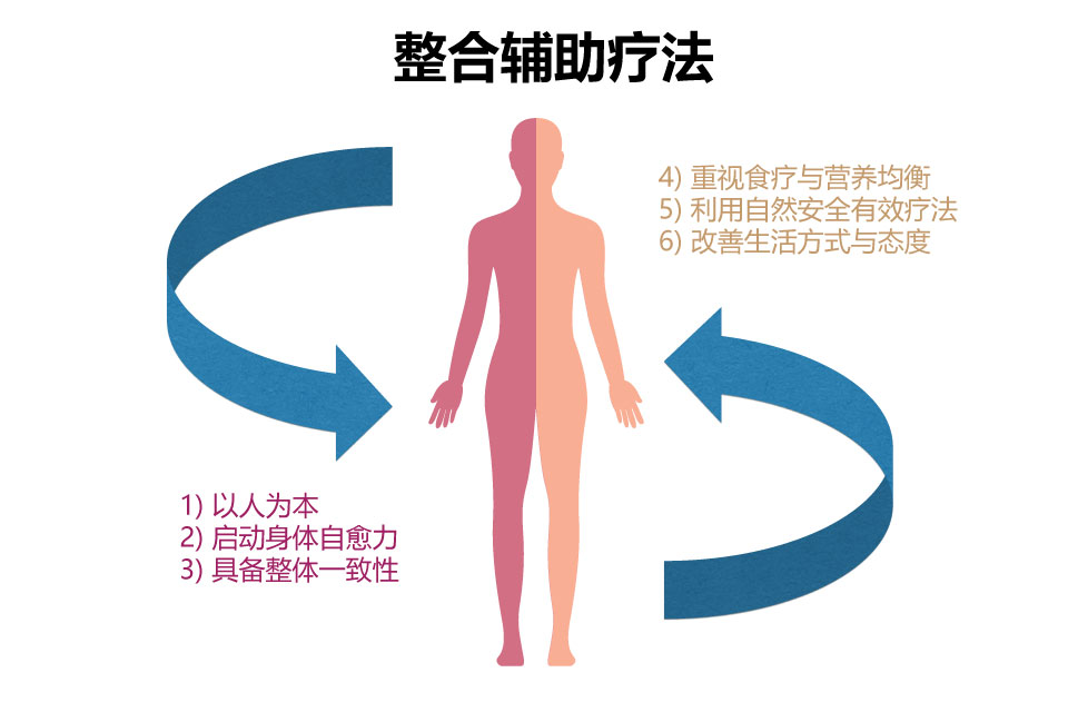 [资讯分享26] What Is Complementary and Alternative Medicine (CAM)
