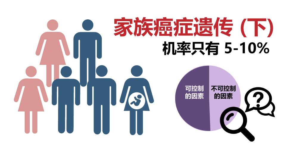 [资讯分享23] Is Cancer Hereditary 2?
