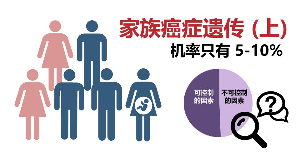 [资讯分享22] Is Cancer Hereditary 1?